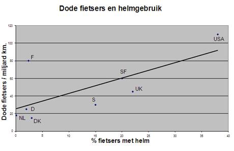 Grafiek dode fietsers en helmgebruik