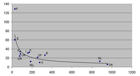 Veiligheid in volume grafiek