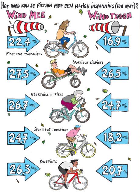 wind tegen fiets