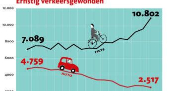 grafiek verkeersgewonden