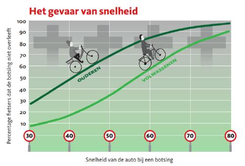 Het gevaar van snelheid