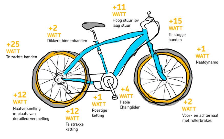 sneller-fietsen_def
