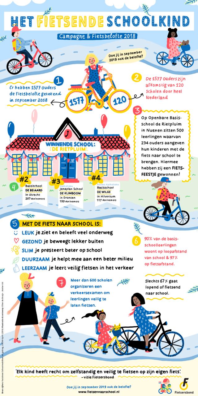 Infographic Het Fietsende Schoolkind