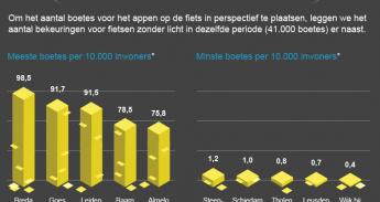 Infographic van boetes voor fietsverlichting