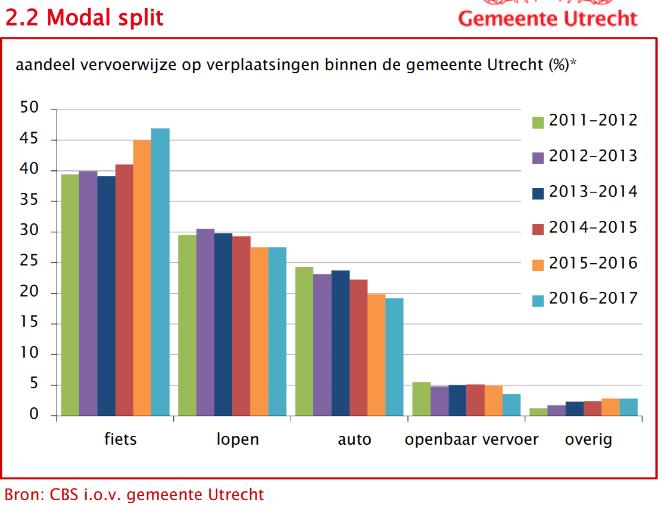 Modal split verandering Utrecht