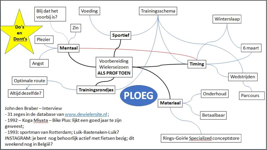 mindmap Timing, Materiaal, Sportief, Mentaal en Trainingsrondjes