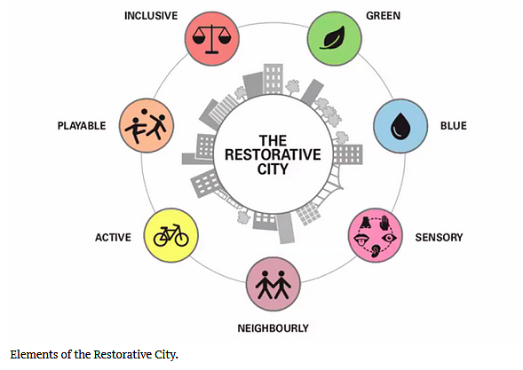Jeniffer Roe The restorative city (2021)