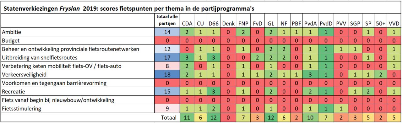 Resultaten-per-thema