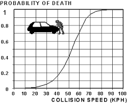 Probility-op-death